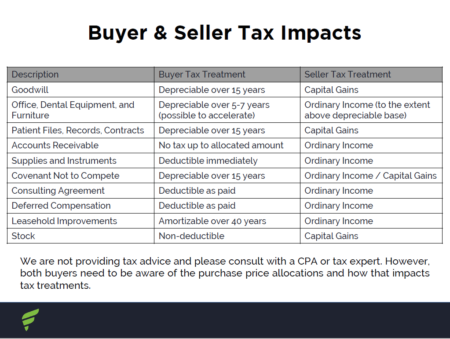 New Resource: Tax & Purchase Considerations for Dental Practices